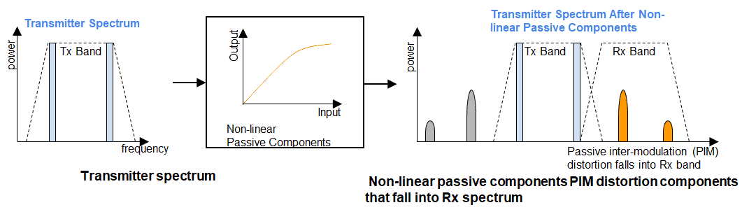 PIM Passive Inter-Modulation