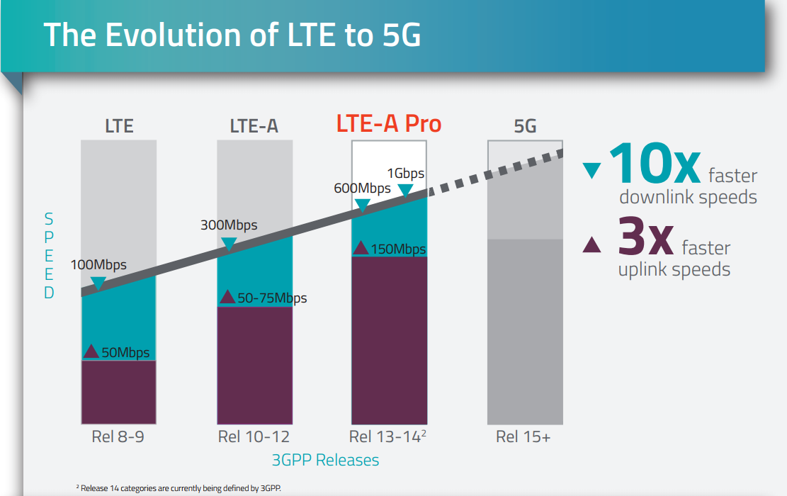 LTE PRO evolution to 5G